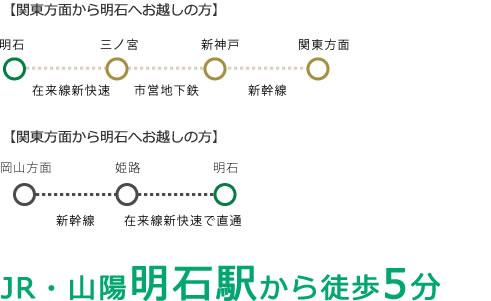 主要駅から電車による明石駅までのアクセス